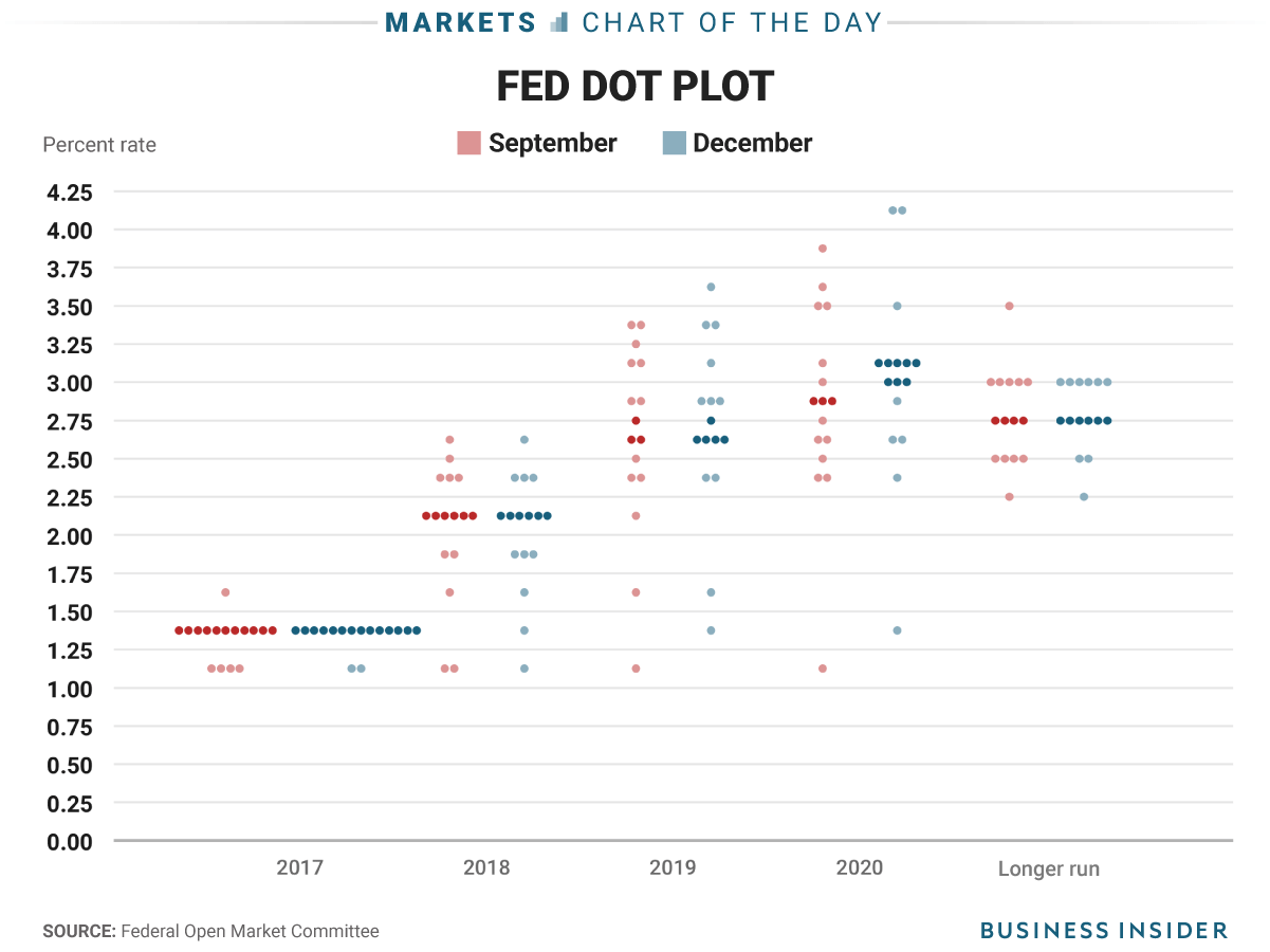 12-13-17-december-fed-dot-plot-cotd-correct.png